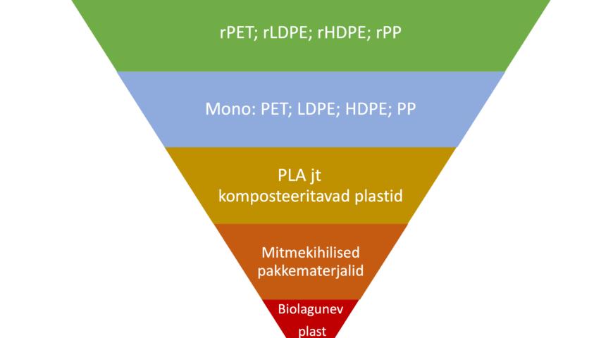 Millist plastikut valida, et edendada ringmajandust?
